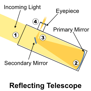 How a Reflecting Telescope Works.